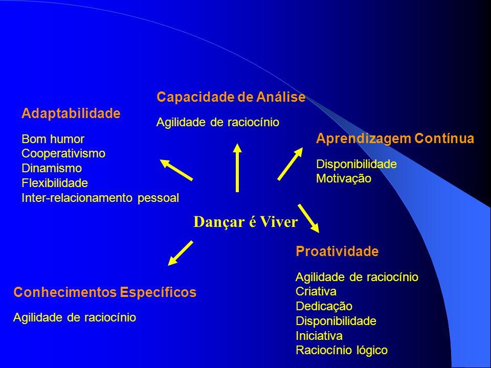Capacidade de Análise Agilidade de raciocínio Adaptabilidade Bom humor Cooperativismo Dinamismo Flexibilidade Inter-relacionamento pessoal Aprendizage