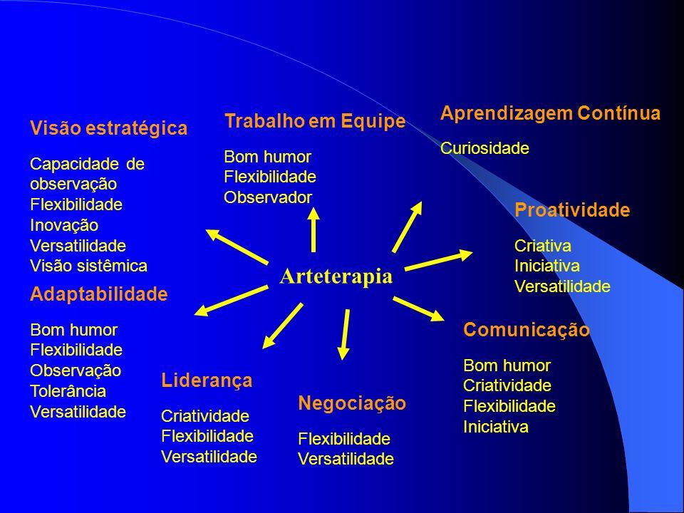 Arteterapia Liderança Criatividade Flexibilidade Versatilidade Visão estratégica Capacidade de observação Flexibilidade Inovação Versatilidade Visão s