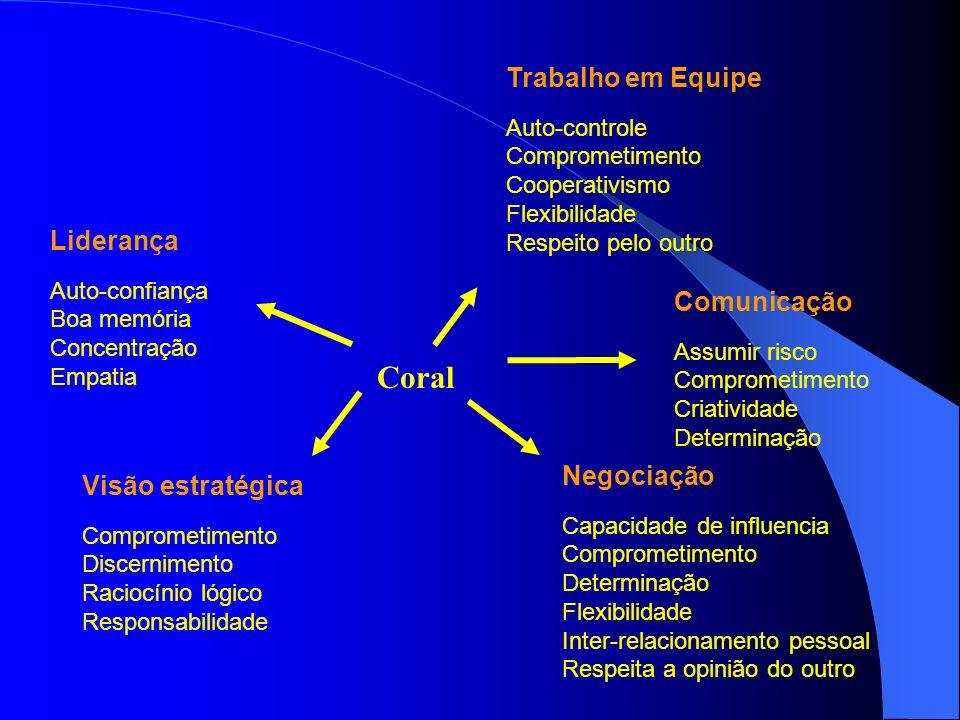 Coral Liderança Auto-confiança Boa memória Concentração Empatia Visão estratégica Comprometimento Discernimento Raciocínio lógico Responsabilidade Tra