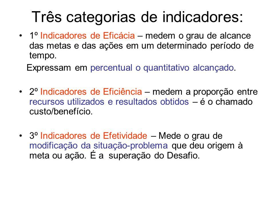 Três categorias de indicadores: 1º Indicadores de Eficácia – medem o grau de alcance das metas e das ações em um determinado período de tempo. Express