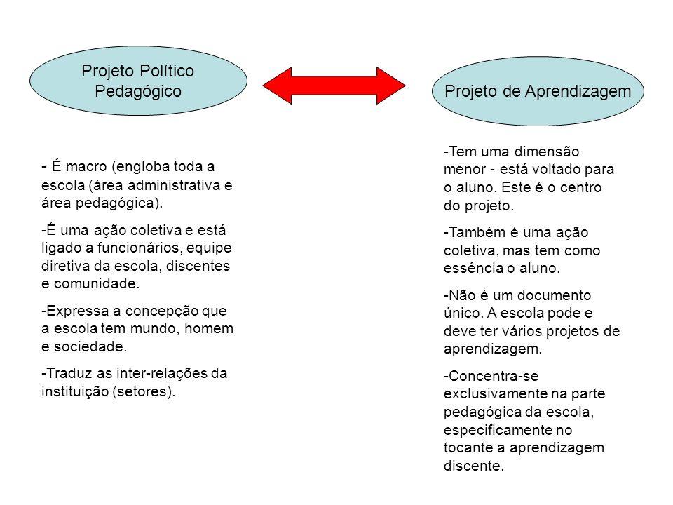 Projeto Político Pedagógico Projeto de Aprendizagem - É macro (engloba toda a escola (área administrativa e área pedagógica). -É uma ação coletiva e e