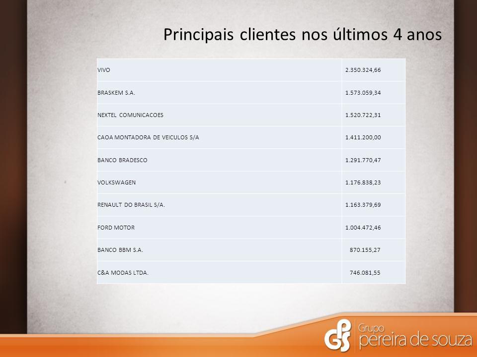 Principais clientes nos últimos 4 anos VIVO 2.350.324,66 BRASKEM S.A. 1.573.059,34 NEXTEL COMUNICACOES 1.520.722,31 CAOA MONTADORA DE VEICULOS S/A 1.4