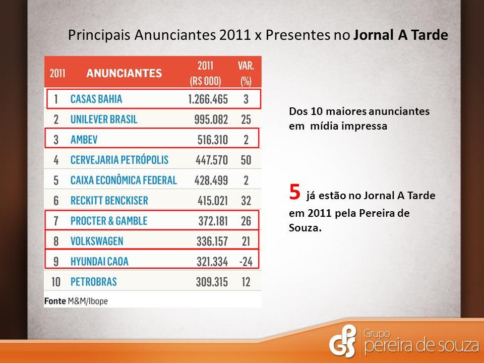 Principais Anunciantes 2011 x Presentes no Jornal A Tarde Dos 10 maiores anunciantes em mídia impressa 5 já estão no Jornal A Tarde em 2011 pela Perei