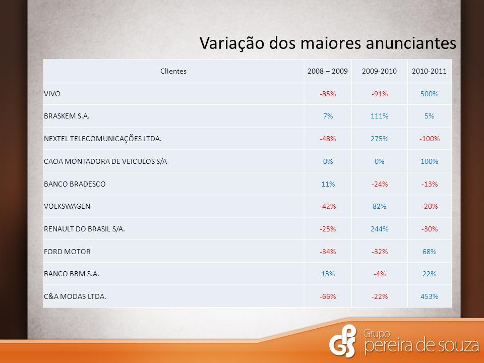 Variação dos maiores anunciantes Clientes2008 – 20092009-20102010-2011 VIVO-85%-91%500% BRASKEM S.A.7%111%5% NEXTEL TELECOMUNICAÇÕES LTDA.-48%275%-1