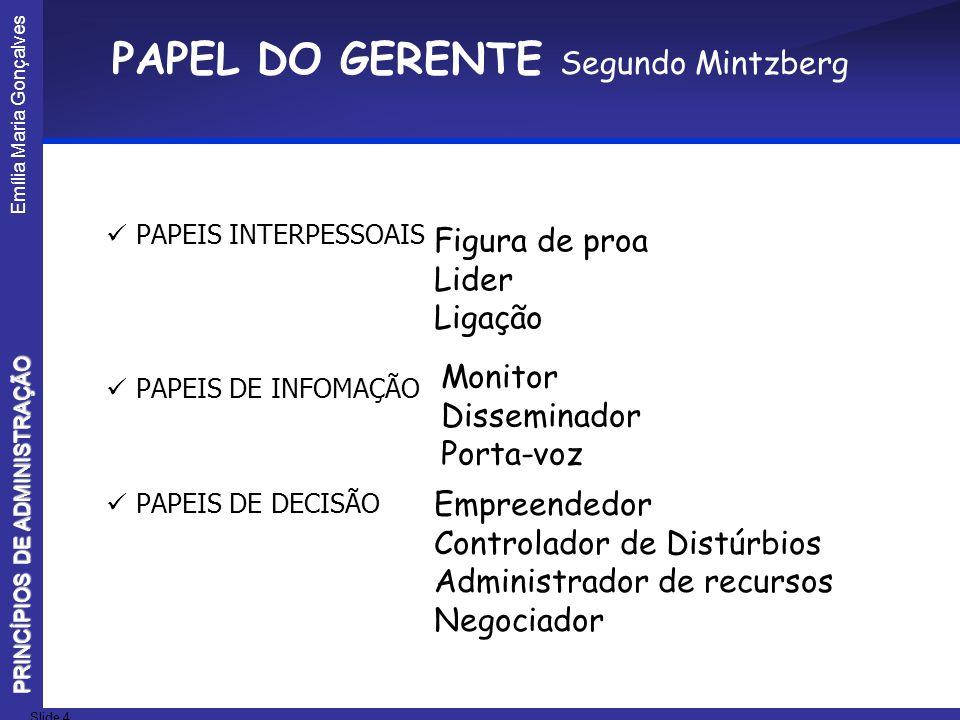 Emília Maria Gonçalves Slide 4 PRINCÍPIOS DE ADMINISTRAÇÃO PAPEL DO GERENTE Segundo Mintzberg PAPEIS INTERPESSOAIS PAPEIS DE INFOMAÇÃO PAPEIS DE DECIS