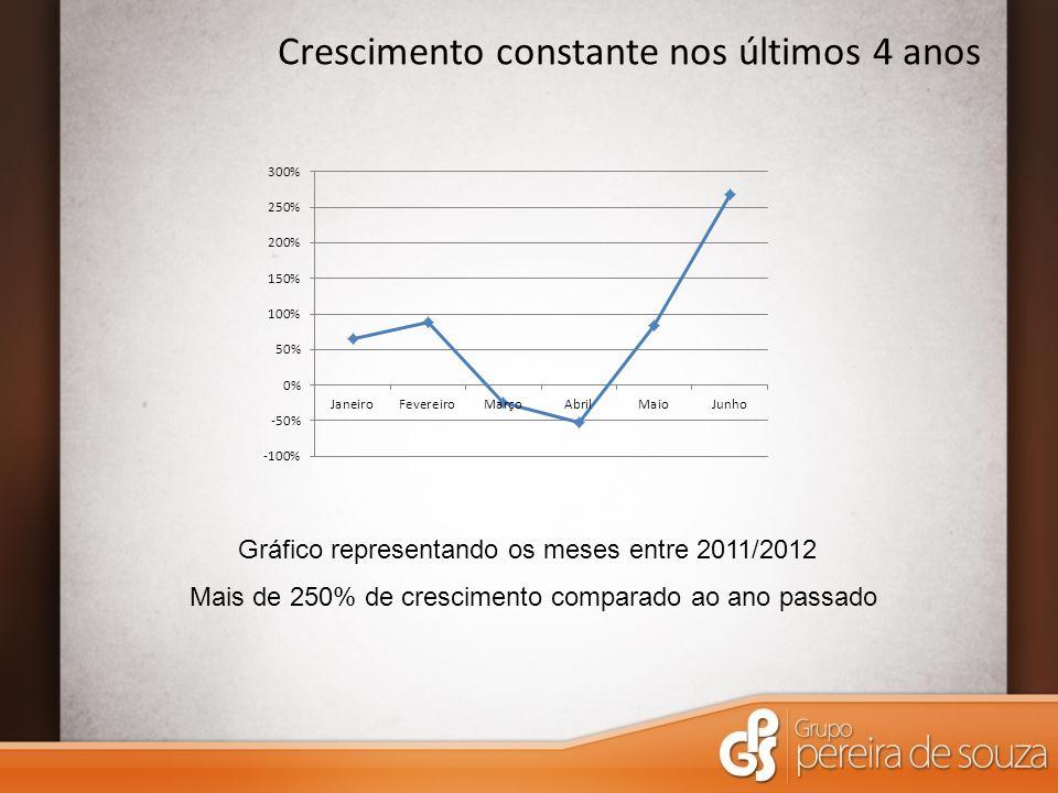 Crescimento constante nos últimos 4 anos Gráfico representando os meses entre 2011/2012 Mais de 250% de crescimento comparado ao ano passado