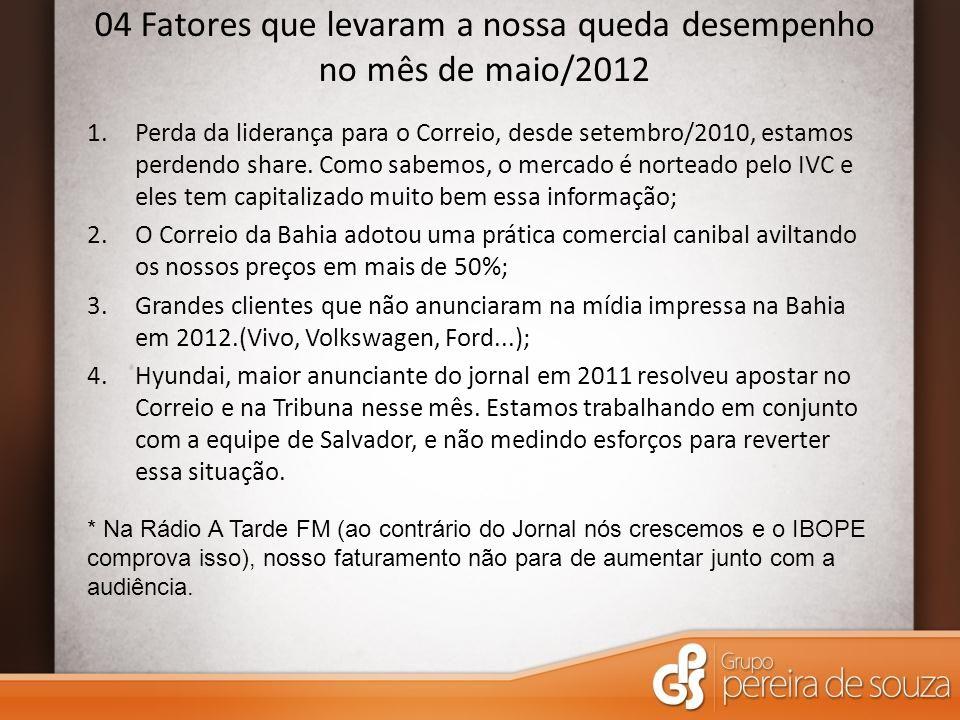 04 Fatores que levaram a nossa queda desempenho no mês de maio/2012 1.Perda da liderança para o Correio, desde setembro/2010, estamos perdendo share.