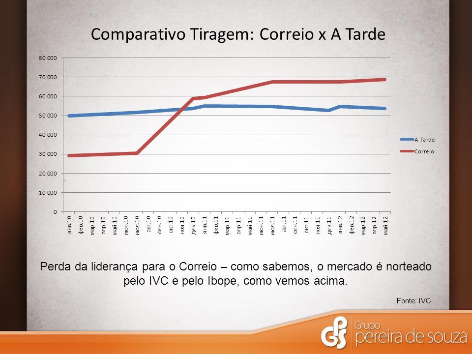 Comparativo Tiragem: Correio x A Tarde Fonte: IVC Perda da liderança para o Correio – como sabemos, o mercado é norteado pelo IVC e pelo Ibope, como vemos acima.