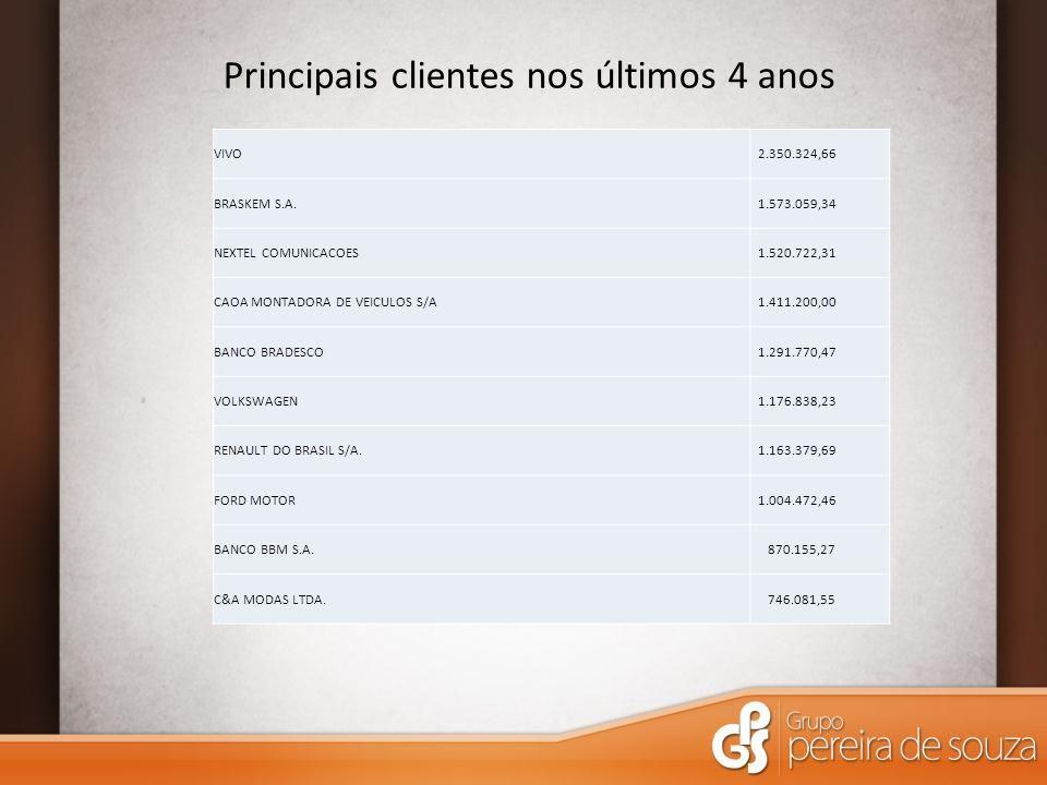 Principais clientes nos últimos 4 anos VIVO 2.350.324,66 BRASKEM S.A.