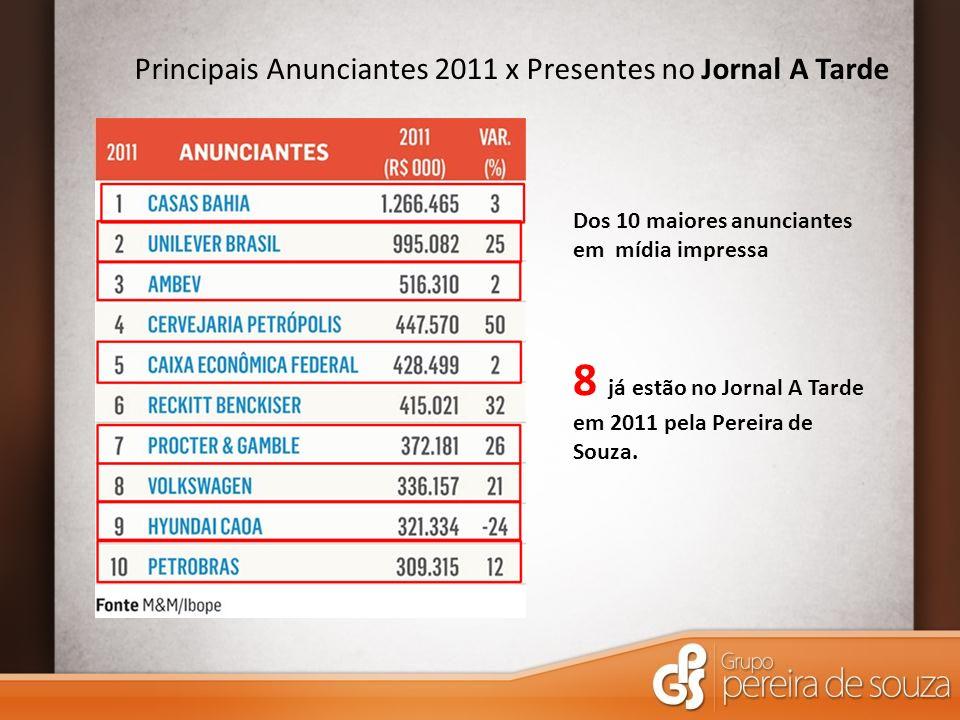 Principais Anunciantes 2011 x Presentes no Jornal A Tarde Dos 10 maiores anunciantes em mídia impressa 8 já estão no Jornal A Tarde em 2011 pela Pereira de Souza.