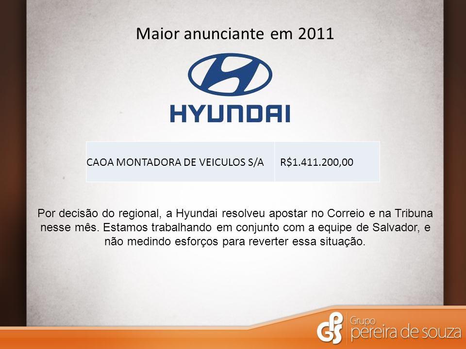 Maior anunciante em 2011 CAOA MONTADORA DE VEICULOS S/A R$1.411.200,00 Por decisão do regional, a Hyundai resolveu apostar no Correio e na Tribuna nesse mês.
