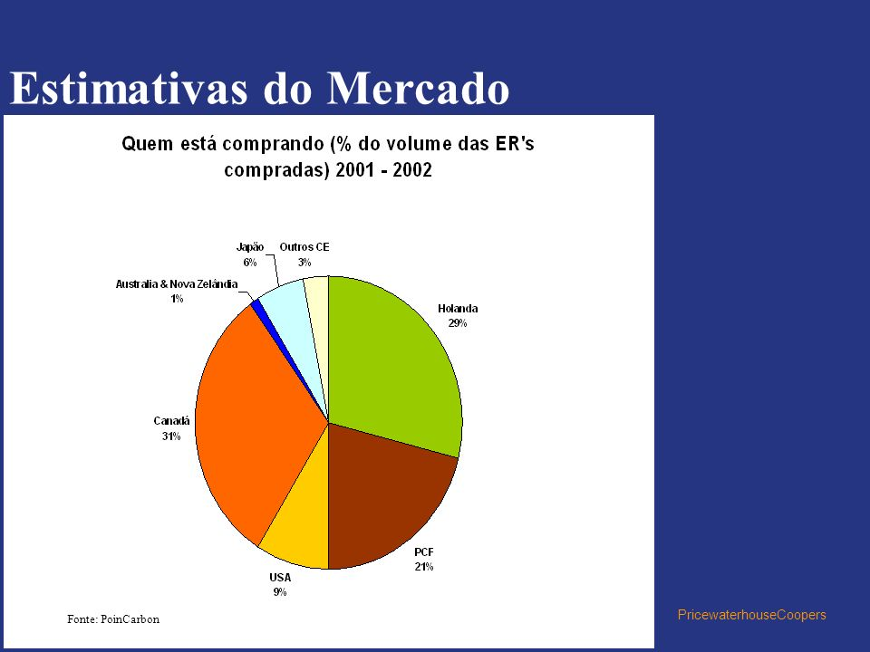 PricewaterhouseCoopers Estimativas do Mercado Fonte: PoinCarbon