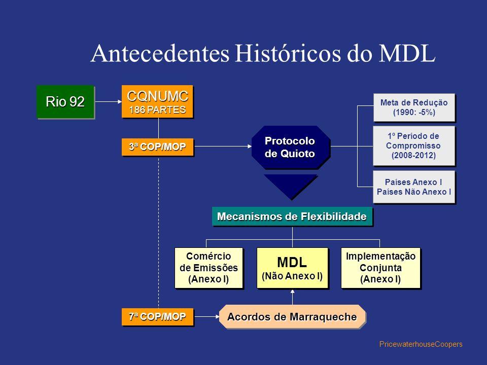 PricewaterhouseCoopers Antecedentes Históricos do MDL Rio 92 CQNUMC 186 PARTES CQNUMC 3ª COP/MOP Protocolo de Quioto Mecanismos de Flexibilidade Comér