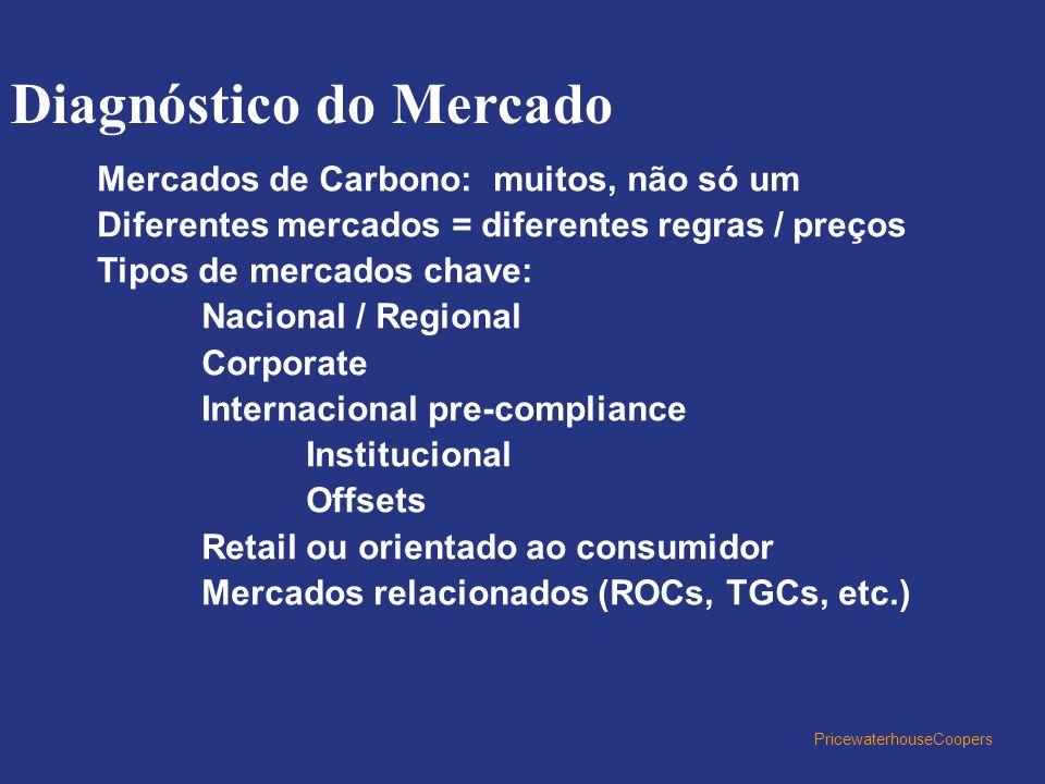 PricewaterhouseCoopers Mercados de Carbono: muitos, não só um Diferentes mercados = diferentes regras / preços Tipos de mercados chave: Nacional / Reg