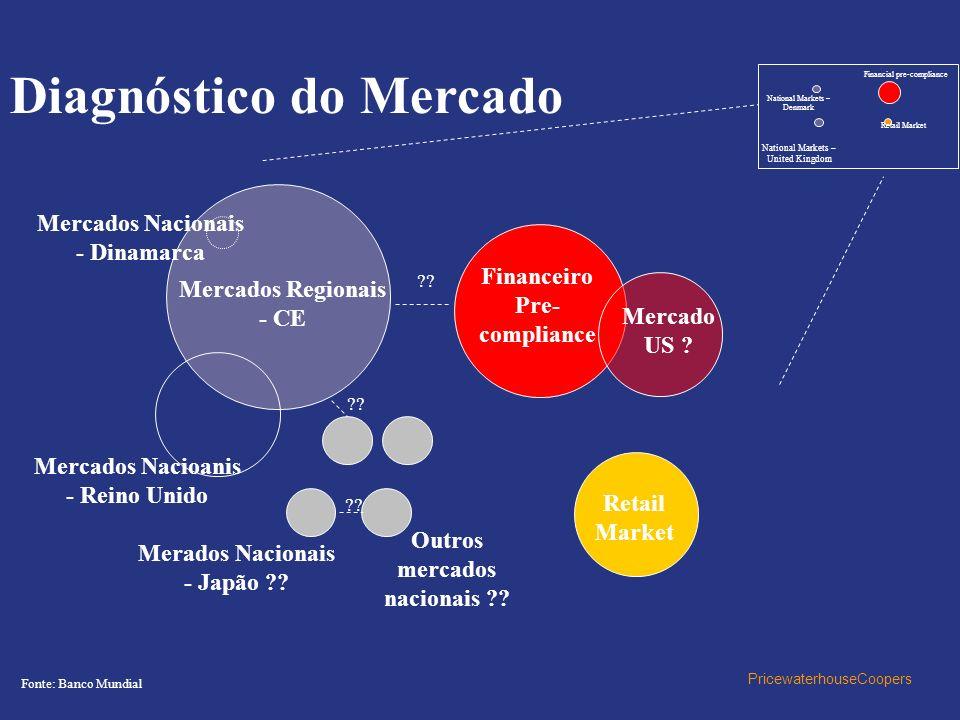 PricewaterhouseCoopers Mercados Nacionais - Dinamarca Mercados Regionais - CE Mercados Nacioanis - Reino Unido Merados Nacionais - Japão ?? Outros mer