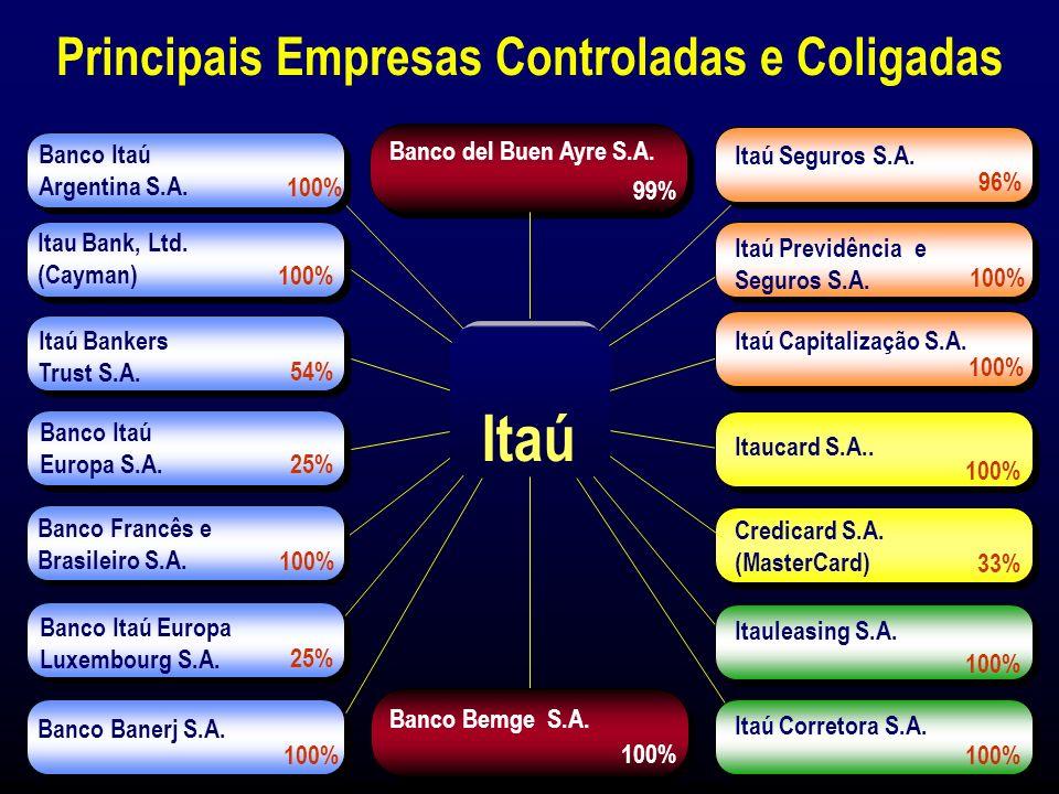 Banco Itaú S.A. Banco Itaú S.A. Itaú 31 de Março de 1999