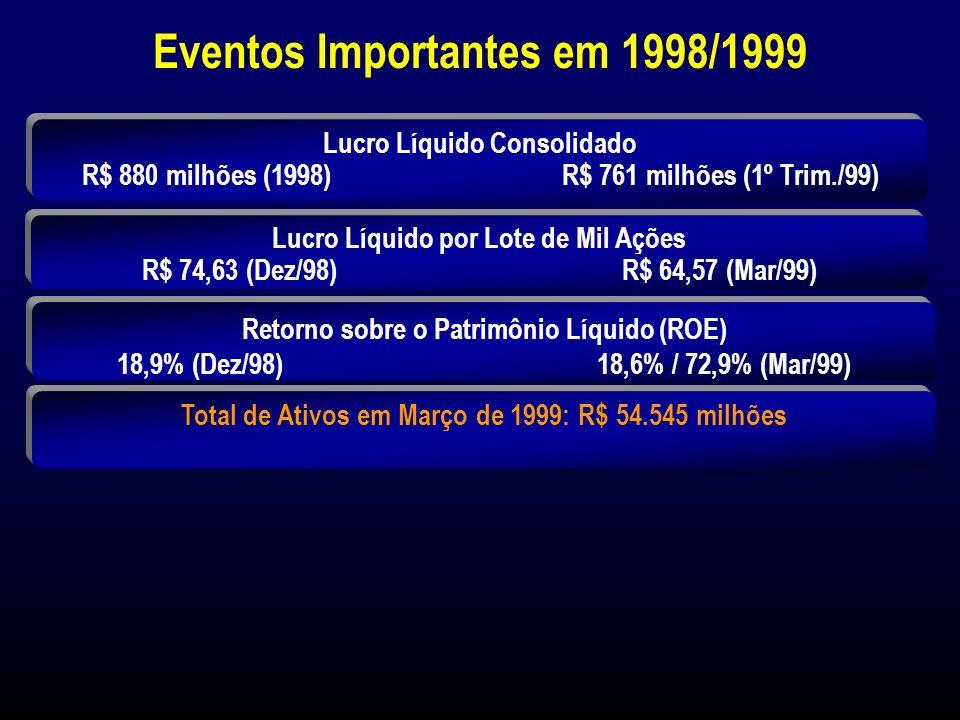 Índices Financeiros Consolidados (%) 1,8 1,6 1,9 1,4 2,2 18,9 17,2 15,4 10,3 12,5 21,3 18,7 20,9 22,3 24,4 0 5 10 15 20 25 30 949596979899(1) Lucro Líquido / Ativo (ROA) Lucro Líquido / Patrimônio Líquido (ROE) Índice de Solvabilidade (Basle Ratio) (*) Referente apenas ao lucro líquido recorrente.