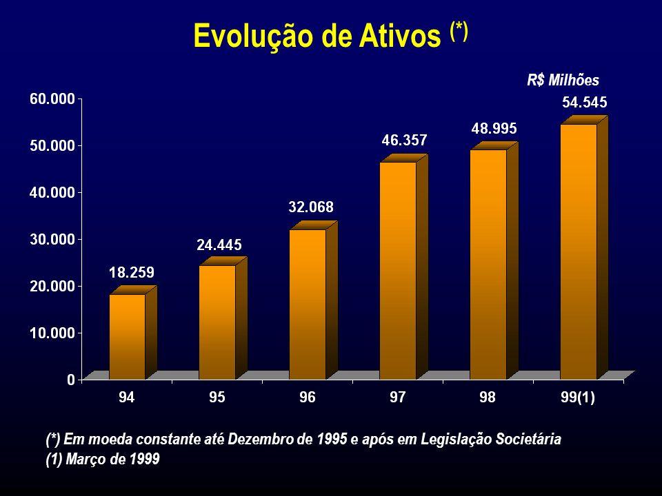 Total de Ativos em Março de 1999: R$ 54.545 milhões Retorno sobre o Patrimônio Líquido (ROE) 18,9% (Dez/98)18,6% / 72,9% (Mar/99) Lucro Líquido Consolidado R$ 880 milhões (1998)R$ 761 milhões (1º Trim./99) Lucro Líquido por Lote de Mil Ações R$ 74,63 (Dez/98)R$ 64,57 (Mar/99) Eventos Importantes em 1998/1999