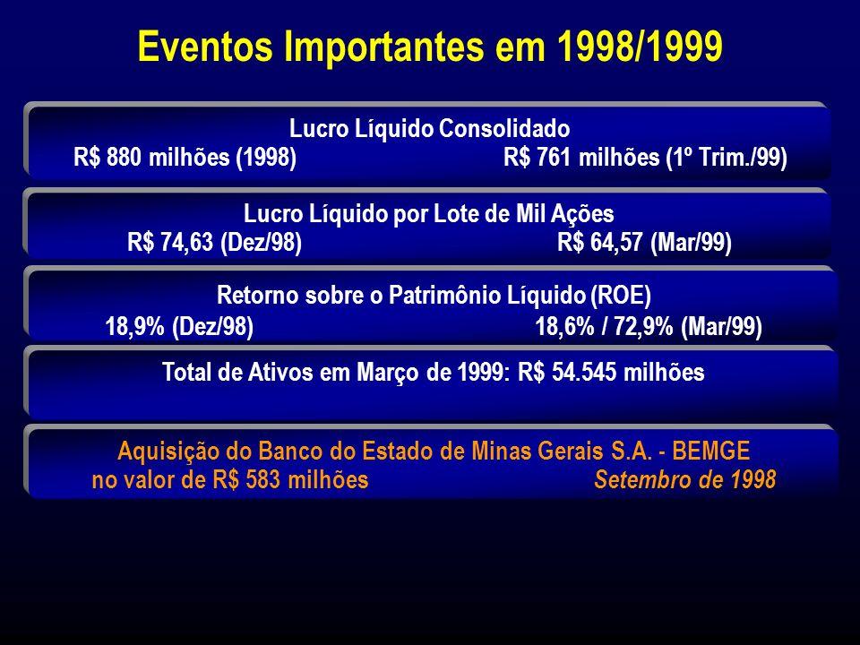Evolução de Ativos (*) (*) Em moeda constante até Dezembro de 1995 e após em Legislação Societária (1) Março de 1999 R$ Milhões