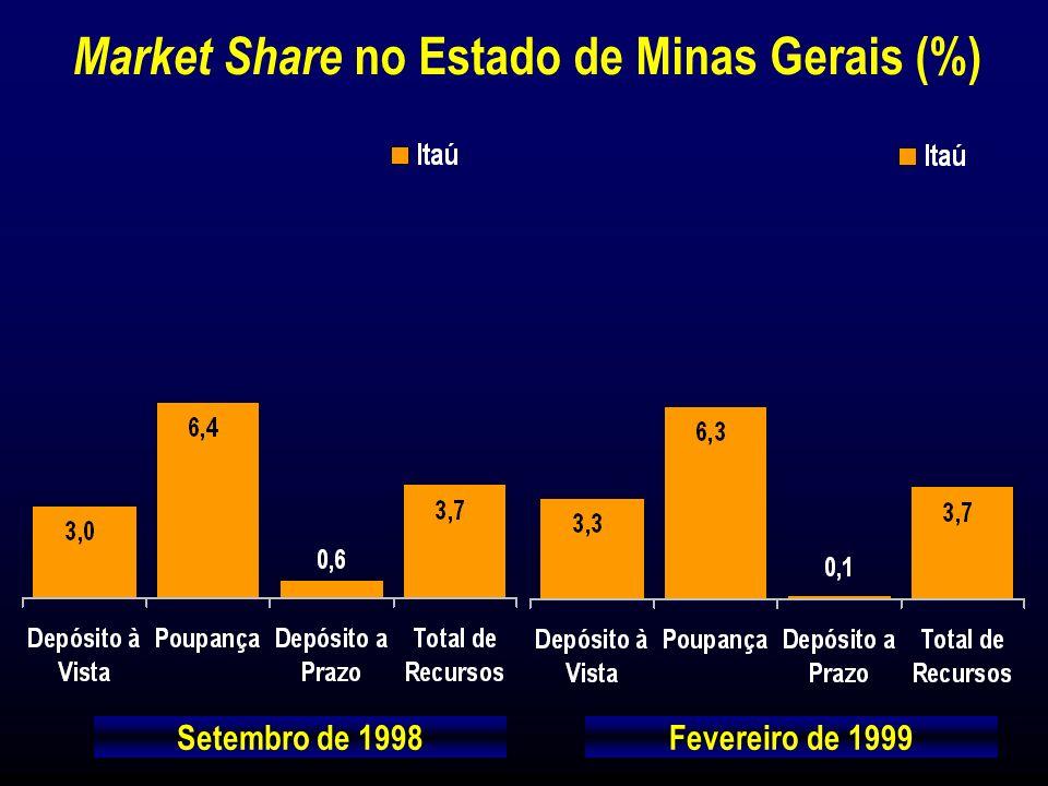Investimentos de R$ 60 milhões até Dez./99 BEMGE (Banco do Estado de Minas Gerais S.A.) 31 de Março de 1999 Clientes Ativos : Agências : Postos de Atendimento Bancário (PABs) : Caixas Eletrônicos : 880.667 472 124 387 Principais Indicadores Número de Funcionários (*) (*) Banco Bemge + Bemge Seguros.