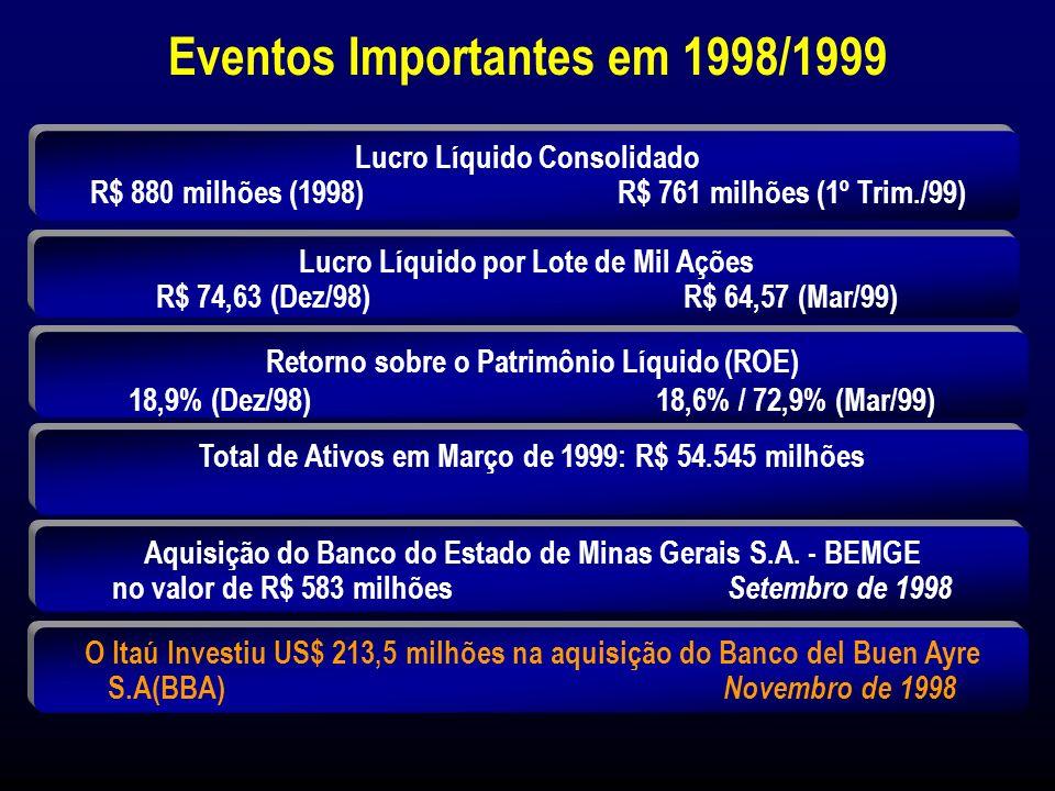 Market Share no Estado de Minas Gerais (%) Setembro de 1998Fevereiro de 1999 13,5 13,7 7,3 11,2 14,8 14,2 4,1 10,7