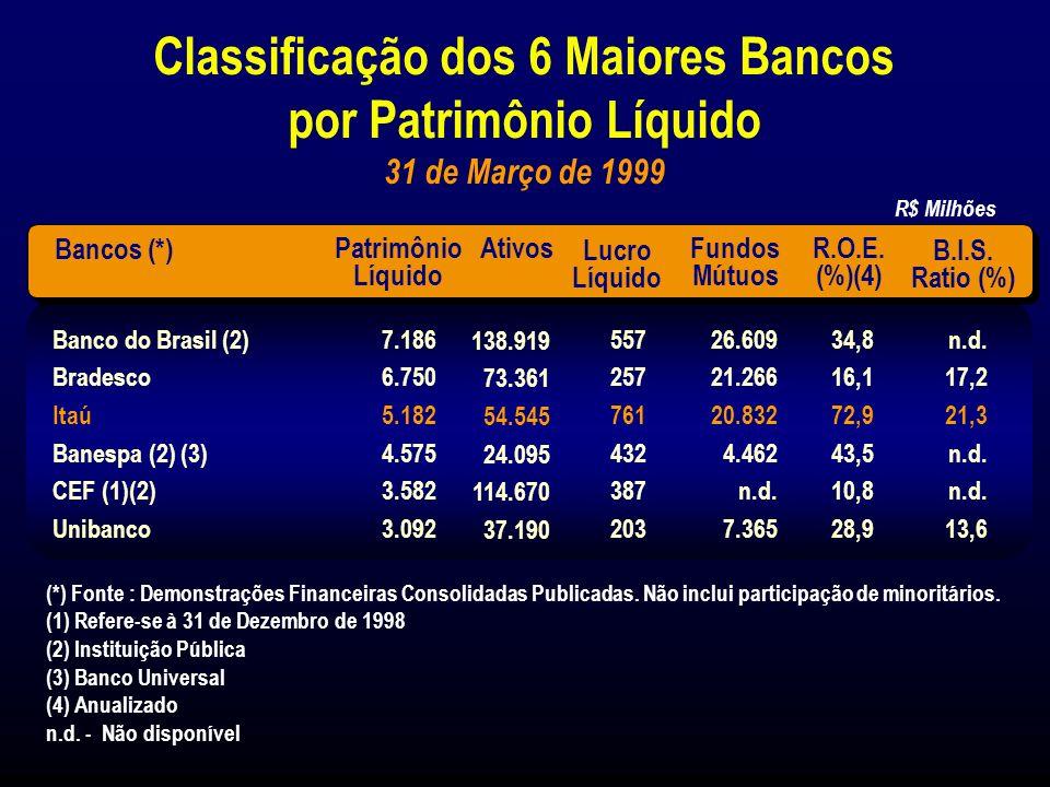 Principais Empresas Controladas e Coligadas Banco Francês e Brasileiro S.A.