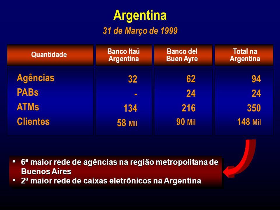 Patrimônio Líquido : Total de Ativos : Operações de Crédito : R$ 178,1 Milhões R$ 930,7 Milhões R$ 292,8 Milhões Banco del Buen Ayre S.A.