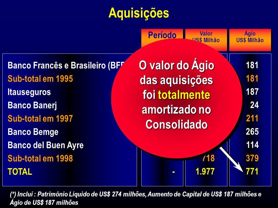 Aquisições Banco Francês e Brasileiro (BFB) Sub-total em 1995 Itauseguros Banco Banerj Sub-total em 1997 Banco Bemge Banco del Buen Ayre Sub-total em 1998 TOTAL Período Out/95 - Mai/97 Jun/97 - Set/98 Nov/98 - 446 648 (*) 165 813 492 214 718 1.977 Valor US$ Milhão Valor US$ Milhão (*) Inclui : Patrimônio Líquido de US$ 274 milhões, Aumento de Capital de US$ 187 milhões e Ágio de US$ 187 milhões 181 187 24 211 265 114 379 771 Ágio US$ Milhão Ágio US$ Milhão