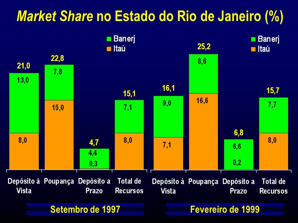 Setembro de 1997Fevereiro de 1999 Market Share no Estado do Rio de Janeiro (%)