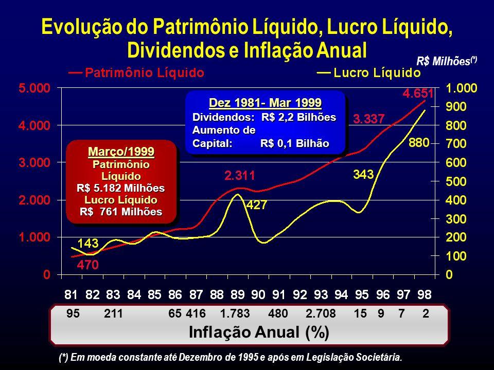 Setembro de 1997Fevereiro de 1999 Market Share no Estado do Rio de Janeiro (%) 21,0 22,8 4,7 15,1 16,1 25,2 6,8 15,7