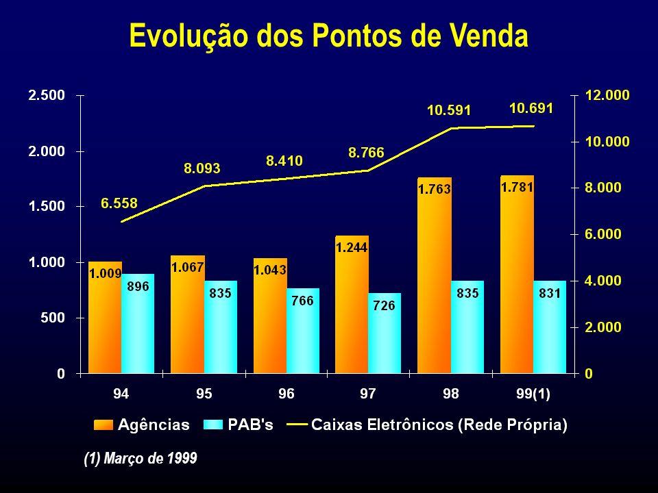 Resumo do Cálculo do Índice de Solvabilidade Índice de Solvabilidade (%) (a) Ativos Ponderados (b) Contas de Compensação Ponderadas (c) Risco Ponderado Total = (a) + (b) (d) Patrimônio Líquido Ajustado 25.229 2.447 27.676 5.885 (e) Índice de Solvabilidade = (d)/(c) 21,3% R$ Milhões31 de Março de 1999 (1) Março de 1999