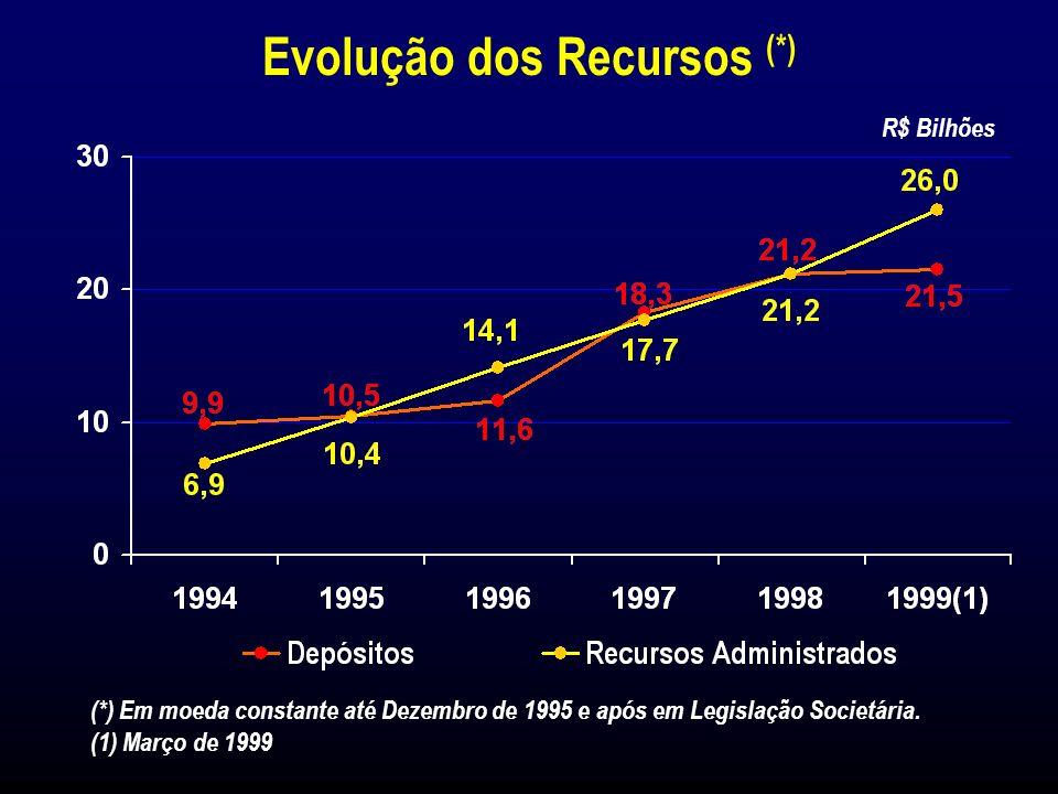 Número de Clientes Ativos Milhões Número de Clientes Ativos 31 de Março de 1999 Banco Itaú:4,8 Milhões Banerj:0,8 Milhão Bemge: 0,9 Milhão BBA: 90 Mil BIA:58 Mil BFB: 33 Mil