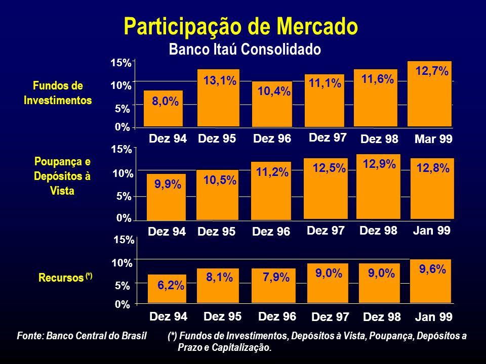 Evolução dos Recursos (*) R$ Bilhões (*) Em moeda constante até Dezembro de 1995 e após em Legislação Societária.