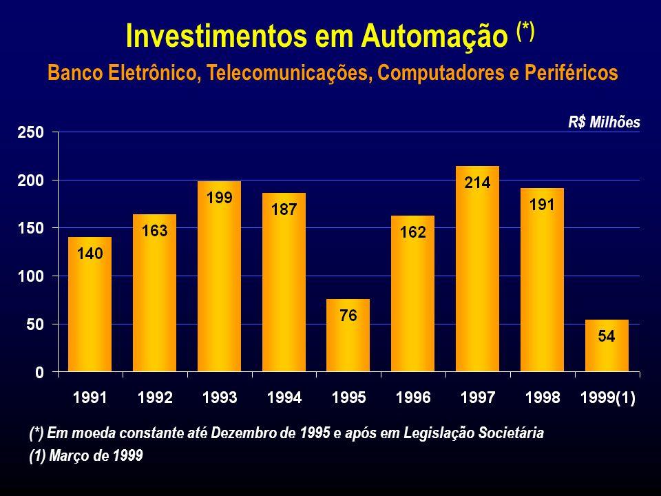 Participação de Mercado Fundos de Investimentos Recursos (*) Poupança e Depósitos à Vista Fonte: Banco Central do Brasil 8,0% 0% 5% 10% 15% 0% 5% 10% 15% 0% 5% 10% 6,2% Dez 94Dez 95 9,9% 8,1% Dez 94Dez 95 Dez 94Dez 95 13,1% 10,4% Dez 96 10,5% 11,2% Dez 96 7,9% Dez 97 11,1% 12,5% 9,0% Dez 97 11,6% Dez 98 12,9% Dez 98 9,0% Dez 98 Banco Itaú Consolidado (*) Fundos de Investimentos, Depósitos à Vista, Poupança, Depósitos a Prazo e Capitalização.