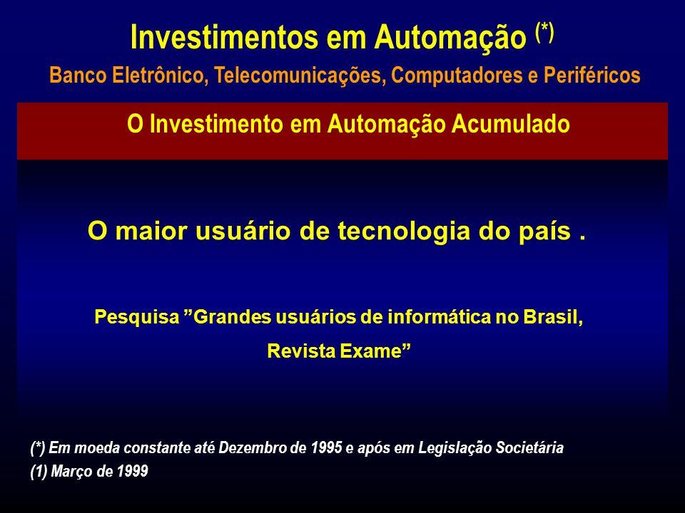Investimentos em Automação (*) (*) Em moeda constante até Dezembro de 1995 e após em Legislação Societária R$ Milhões Banco Eletrônico, Telecomunicações, Computadores e Periféricos (1) Março de 1999 O Investimento em Automação Acumulado desde 1991 até 1999 foi de: Banco Itaú: R$ 1,4 bilhões BFB:R$ 14,1 milhões Banco Banerj: R$ 46,3 milhões Estão previstos investimentos de R$ 60 milhões no Banco Bemge, até dezembro de 1999