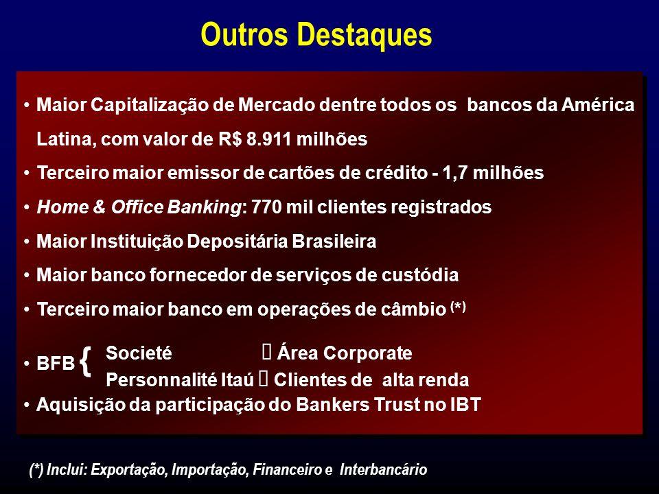 Investimentos em Automação (*) (*) Em moeda constante até Dezembro de 1995 e após em Legislação Societária R$ Milhões Banco Eletrônico, Telecomunicações, Computadores e Periféricos (1) Março de 1999 O Investimento em Automação Acumulado desde 1991 até 1999 foi de: Banco Itaú: R$ 1,4 bilhões BFB:R$ 14,1 milhões Banco Banerj: R$ 46,3 milhões Estão previstos investimentos de R$ 60 milhões no Banco Bemge, até dezembro de 1999 O maior usuário de tecnologia do país.