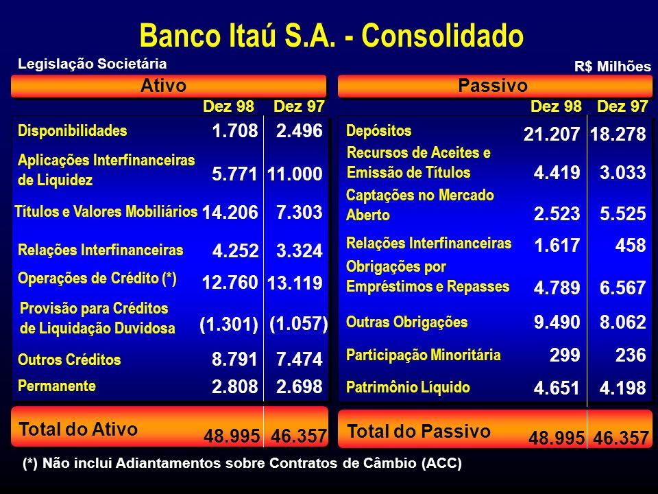 Maior Capitalização de Mercado dentre todos os bancos da América Latina, com valor de R$ 8.911 milhões Terceiro maior emissor de cartões de crédito - 1,7 milhões Home & Office Banking: 770 mil clientes registrados Maior Instituição Depositária Brasileira Maior banco fornecedor de serviços de custódia Terceiro maior banco em operações de câmbio ( * ) BFB { Aquisição da participação do Bankers Trust no IBT Maior Capitalização de Mercado dentre todos os bancos da América Latina, com valor de R$ 8.911 milhões Terceiro maior emissor de cartões de crédito - 1,7 milhões Home & Office Banking: 770 mil clientes registrados Maior Instituição Depositária Brasileira Maior banco fornecedor de serviços de custódia Terceiro maior banco em operações de câmbio ( * ) BFB { Aquisição da participação do Bankers Trust no IBT Outros Destaques (*) Inclui: Exportação, Importação, Financeiro e Interbancário Societé Área Corporate Personnalité Itaú Clientes de alta renda