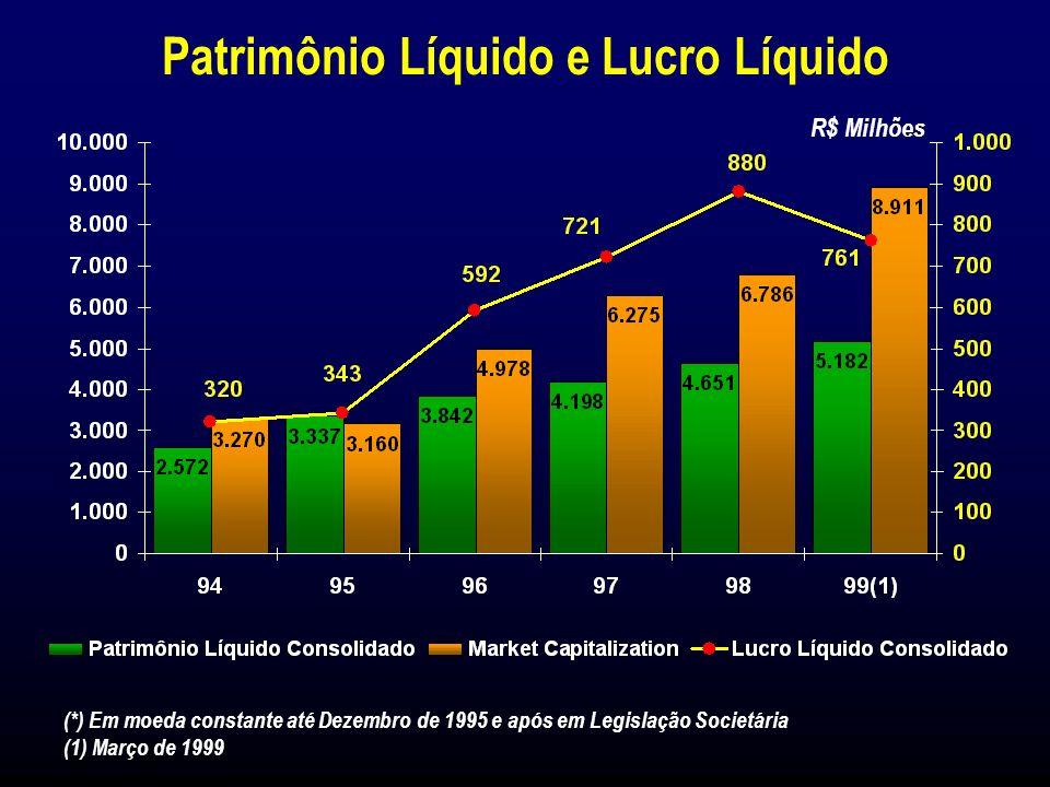 Lucro Líquido Consolidado R$ 880 milhões (1998)R$ 761 milhões (1º Trim./99) Eventos Importantes em 1998/1999