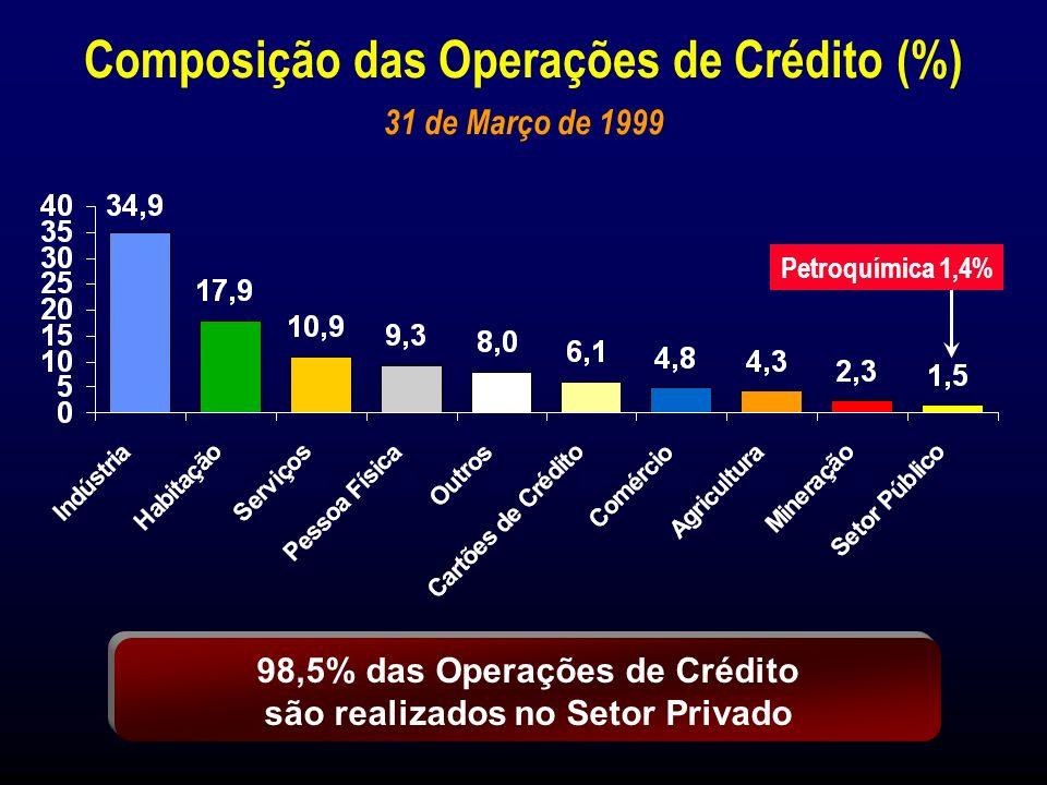 Operações de Crédito (*) R$ Milhões Market Share 31 de Jan.