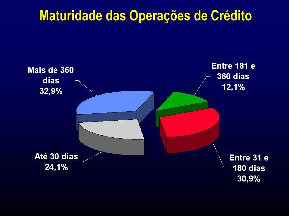 98,5% das Operações de Crédito são realizados no Setor Privado Composição das Operações de Crédito (%) 31 de Março de 1999 Petroquímica 1,4%