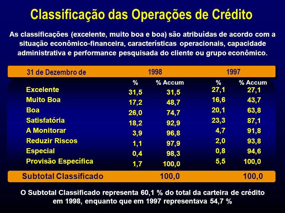 Maturidade das Operações de Crédito