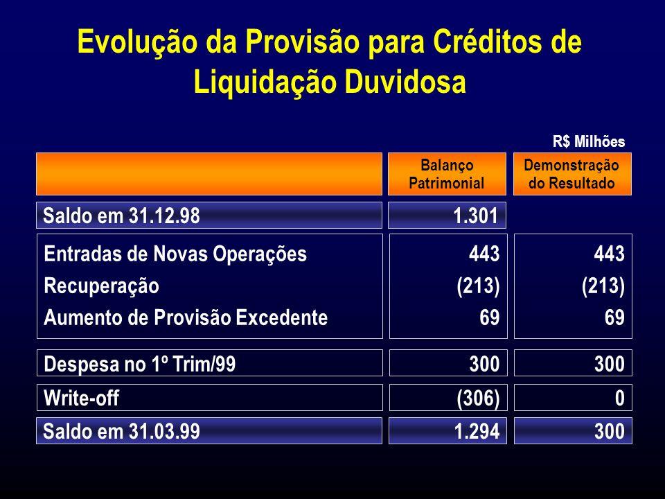 1997 1.187 (506) 681 13.867 8,3 4,9 234,5 Provisão para Créditos de Liquidação Duvidosa (*) R$ Milhões 1.189 (508) 681 15.139 7,6 4,5 233,9 1.057 (585) 472 14.414 7,0 3,3 180,5 1.108 (594) 514 12.325 8,6 4,2 186,4 1.024 (616) 408 10.818 9,0 3,8 166,2 31 de Março de 1997 PDD (a) CL + em Atraso (b) Excesso de PDD (a-b) Total Oper.