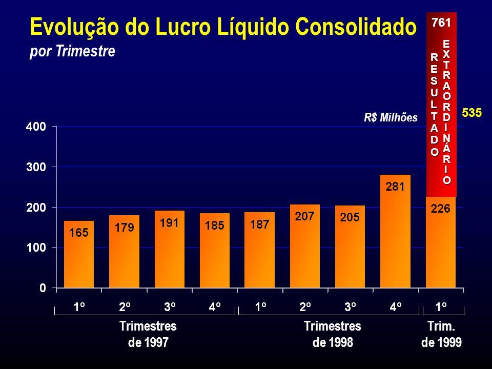 Patrimônio Líquido e Lucro Líquido (*) Em moeda constante até Dezembro de 1995 e após em Legislação Societária (1) Março de 1999 R$ Milhões
