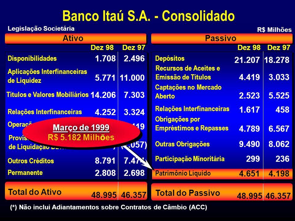 Composição de Depósitos Custo de Captação no Itaú em Relação ao CDI