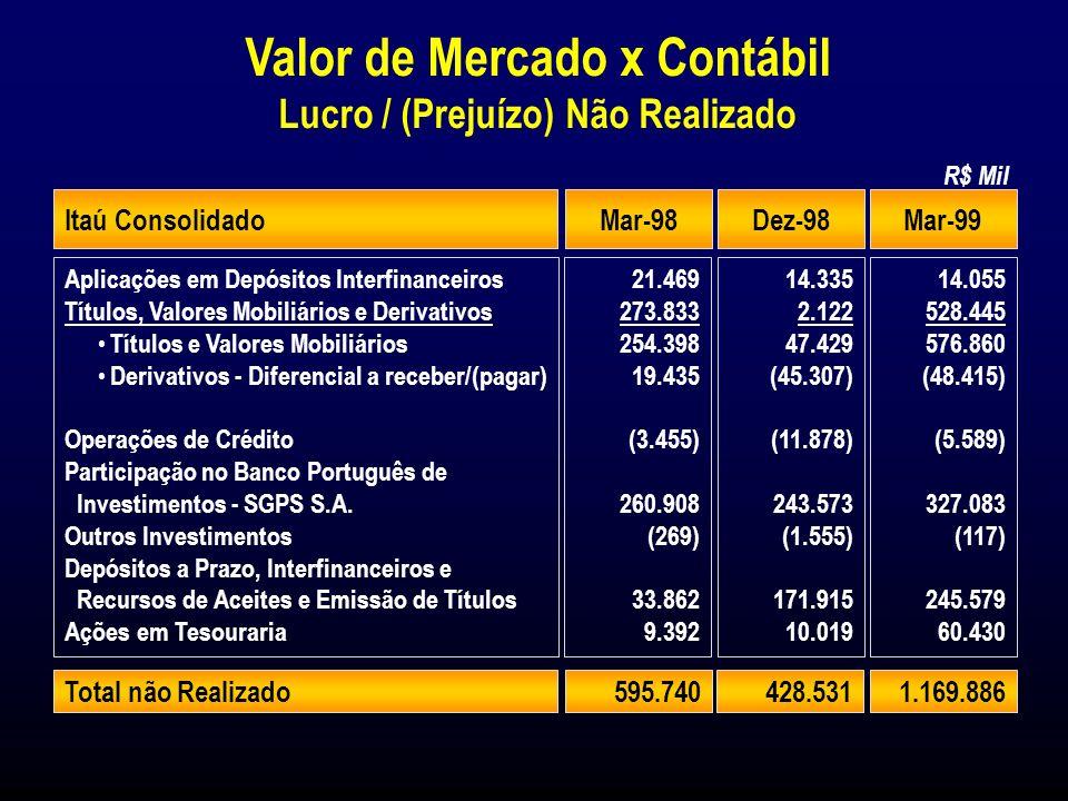 1999 Itaú Consolidado Lucro Líquido Legislação Societária Demonstração do Resultado R$ Milhões 761 Resultados favoráveis em 1998 colocam o Itaú em uma posição excepcional.