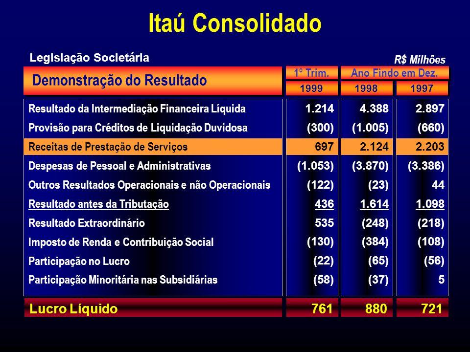 Distribuição da Margem Financeira Bruta e Receita de Prestação de Serviços (%) 73 16 11 32 38 30 Mar/99