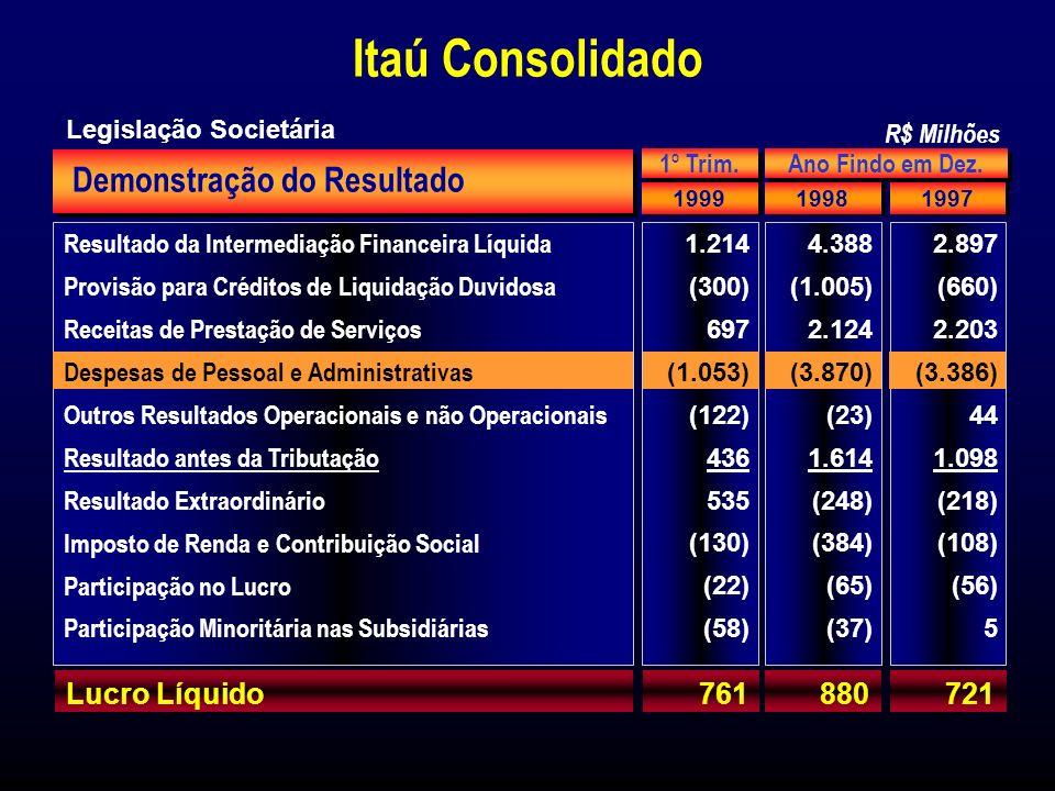 Receita de Serviços MaxiConta - número de clientes Mar-1999 : 3.476 mil Dez-1998 : 3.364 mil Dez-1997 : 2.611 mil Fundos de Investimentos (Taxa de Administração) Tarifas de Serviços Bancários Empréstimos 19981997 Receitas de Prestação de Serviços 2.1242.203 R$ Milhões Aquisição do Banco Bemge e B.B.A.