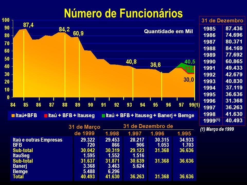 1999 Itaú Consolidado Lucro Líquido Legislação Societária Demonstração do Resultado R$ Milhões 761 1998 Ano Findo em Dez.