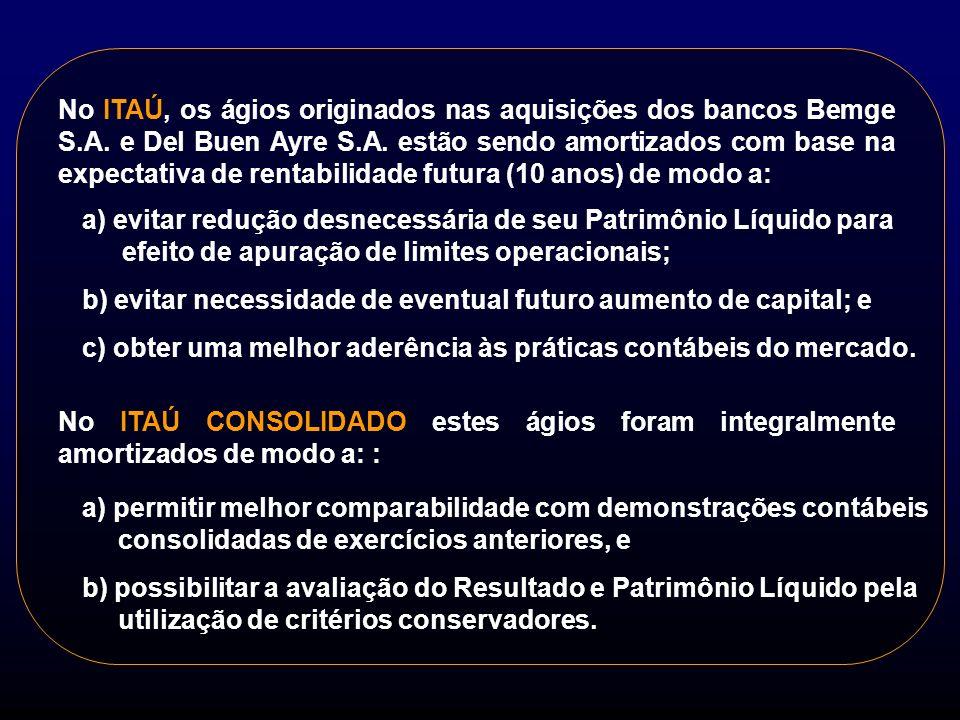 1998 Itaú Consolidado Resultado Extraordinário 479.647 (116.353) (309.675) (84.237) (225.438) 149.272 (450.906) (297.347) (123.260) (30.299) (248.015) R$ Milhões Créditos Tribut.