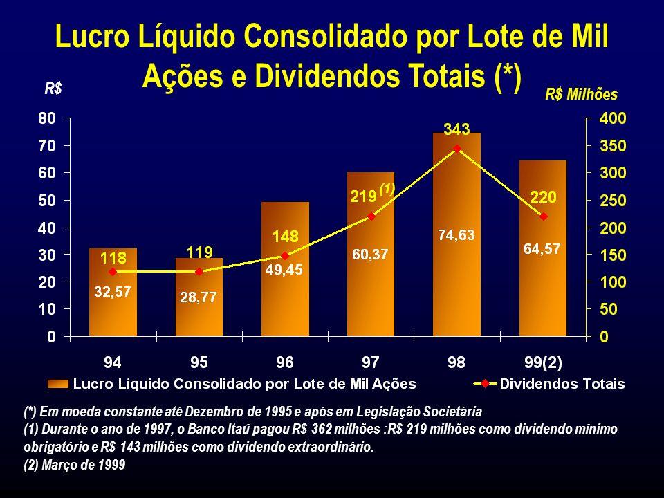 Lucro Líquido Consolidado R$ 880 milhões (1998)R$ 761 milhões (1º Trim./99) Lucro Líquido por Lote de Mil Ações R$ 74,63 (Dez/98)R$ 64,57 (Mar/99) Eventos Importantes em 1998/1999